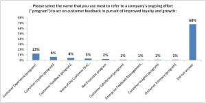"For those that responded, ""Customer Experience"" was most often named"