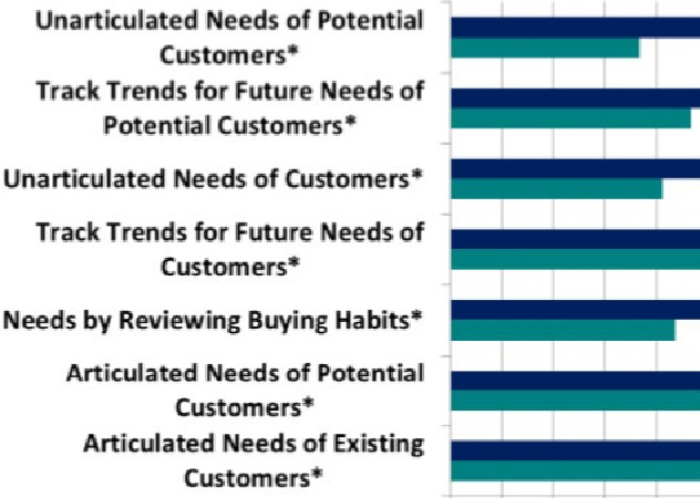 New Research: What do the Best companies do to increase New Product Success?