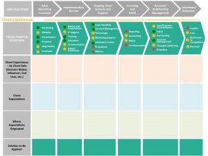 b2b journey map evaluation template