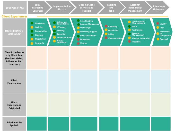 talent mapping template - customer journey maps in b2b waypoint group