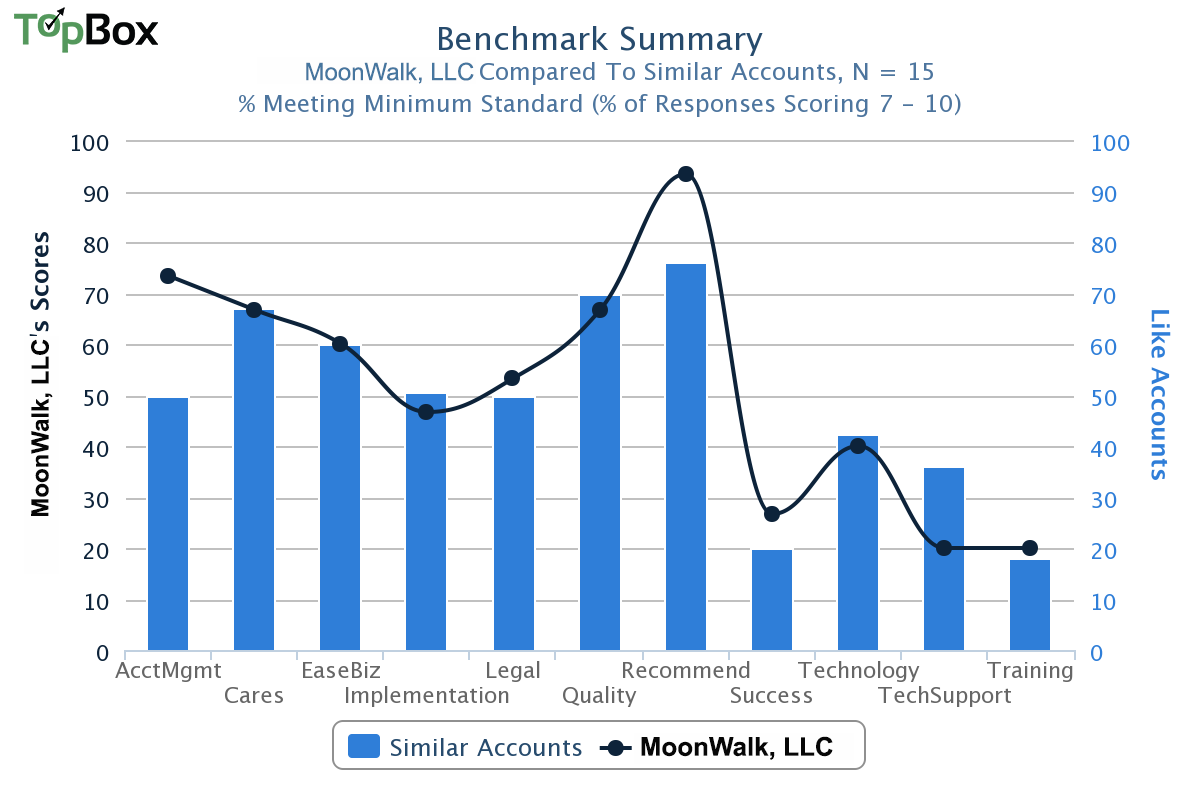 customer success b2b benchmark