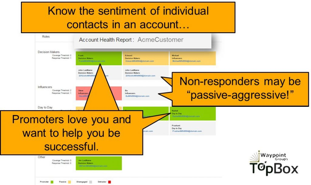 Wouldn't your account teams want to know the true sentiment of each member of the buying committee, the decision makers and purchase influencers, before they ask for more business?