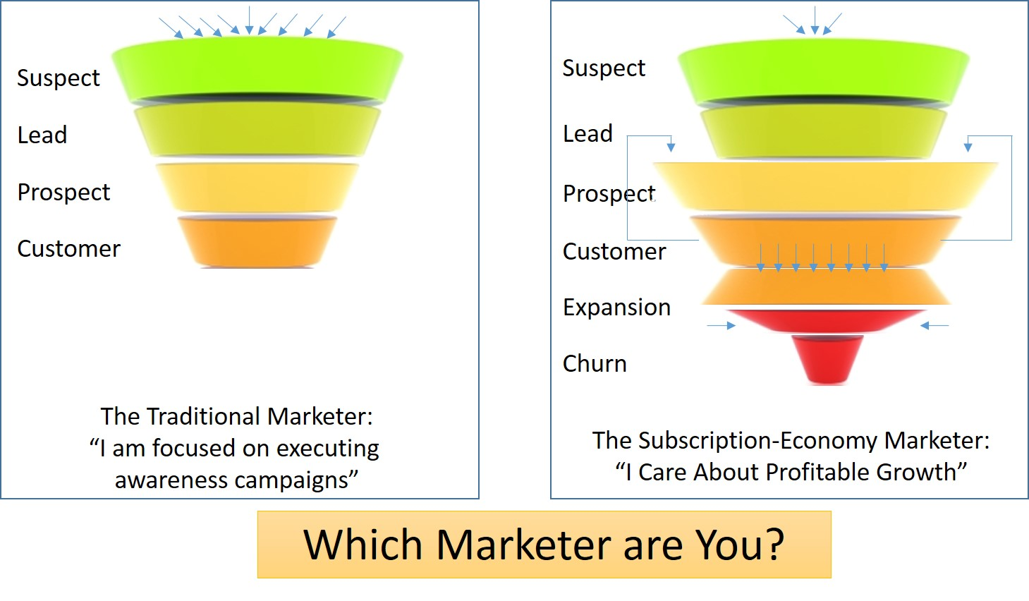 "Are You a ""Traditional"" Marketer?"